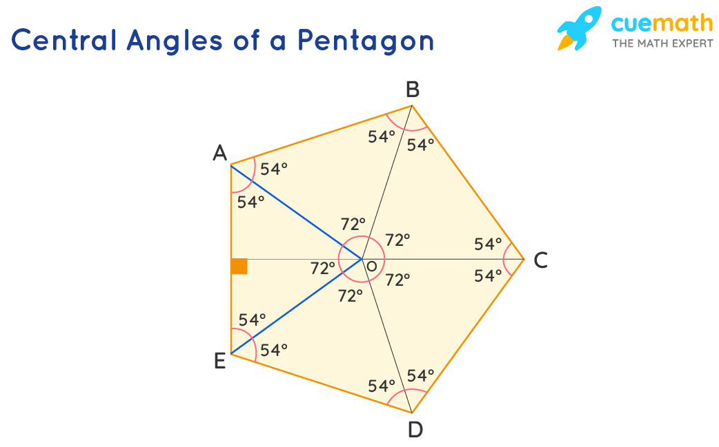 Central Angles in a Pentagon