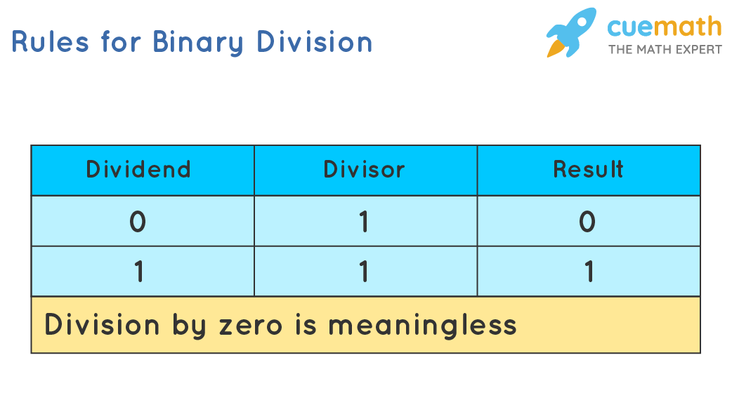 Rules for Binary Division