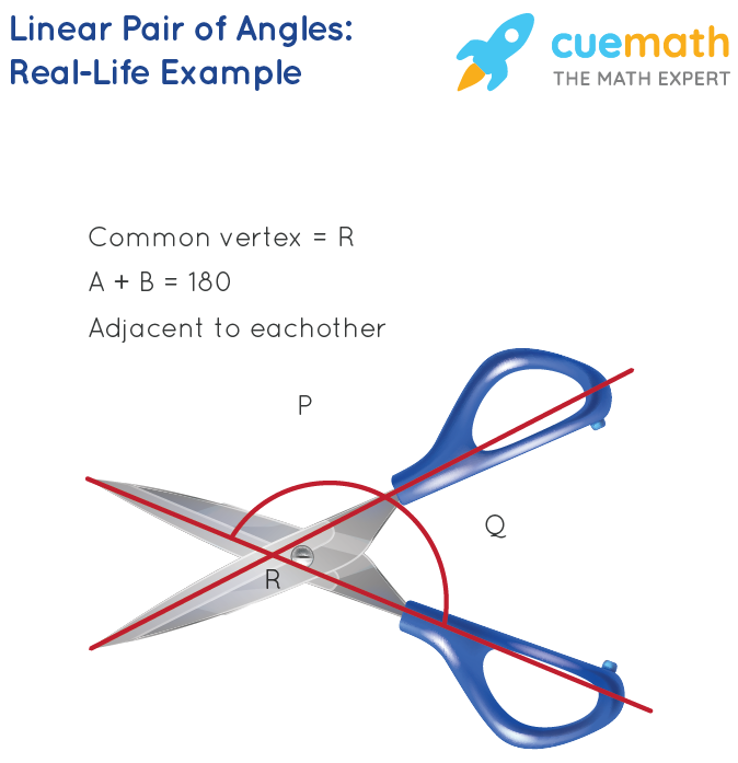 Linear Pair of Angles Real-life Example