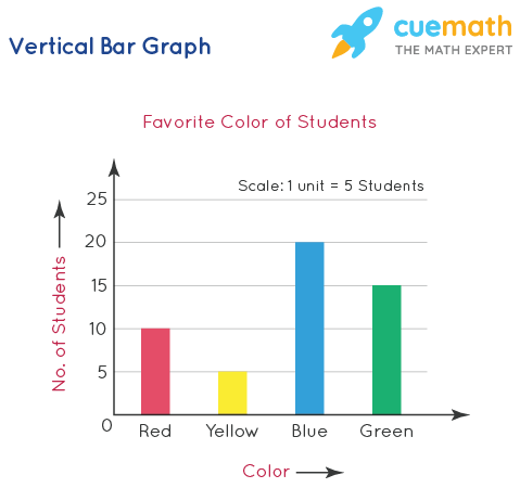 Vertical Bar Graph-Favorite color of students
