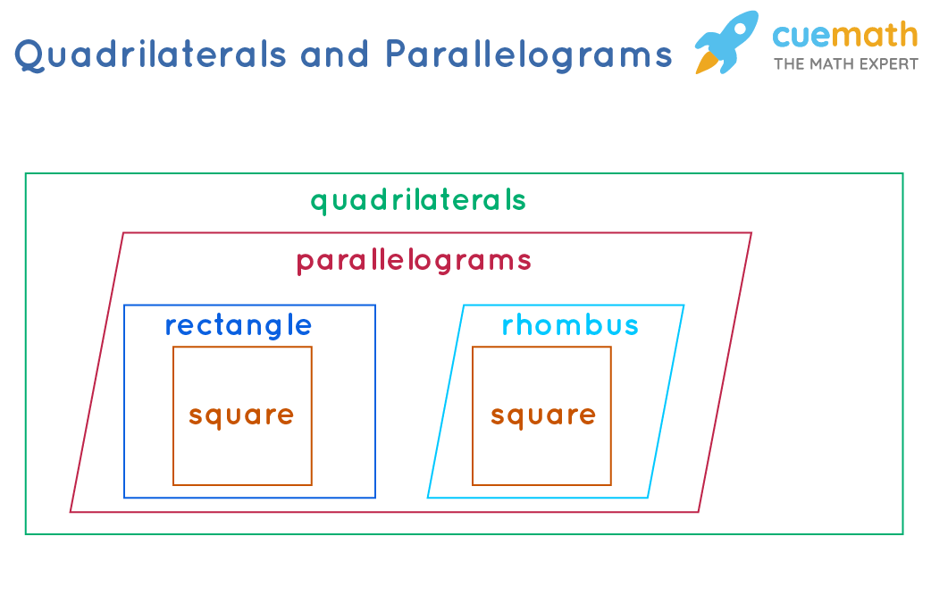 Quadrilaterals and Parallelograms -rectangle, square and rhombus
