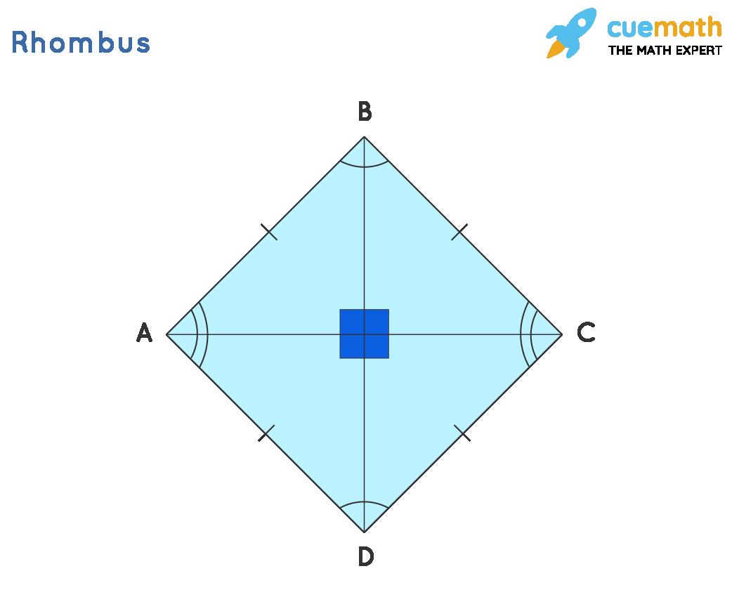 Special Parallelograms - Rhombus