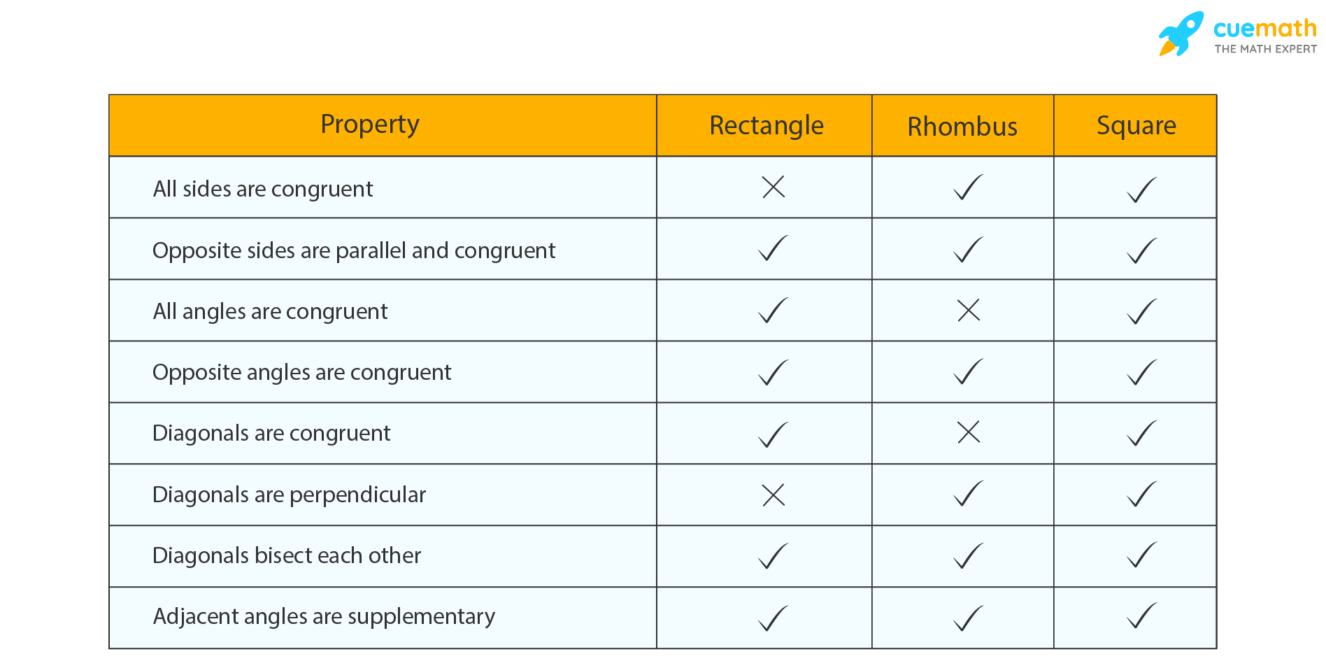 Comparison of Properties of Special Parallelograms