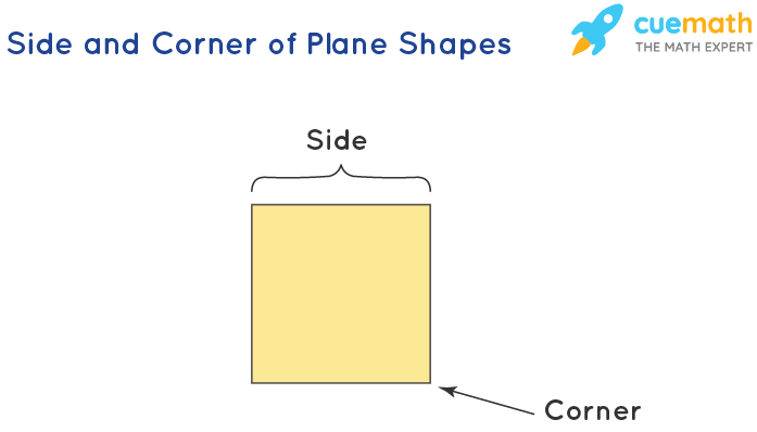 Side and Corner of Plane Shapes