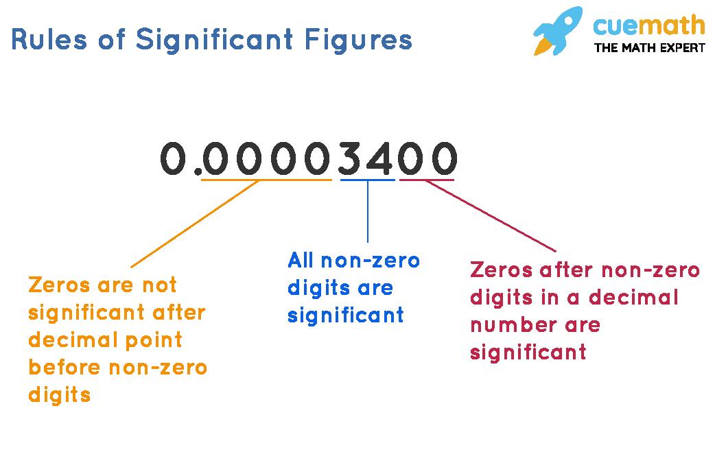 Significant Figures Calculator