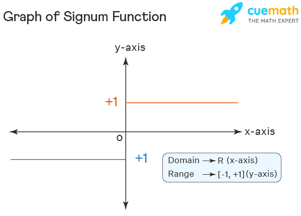 Graph of Signum Function