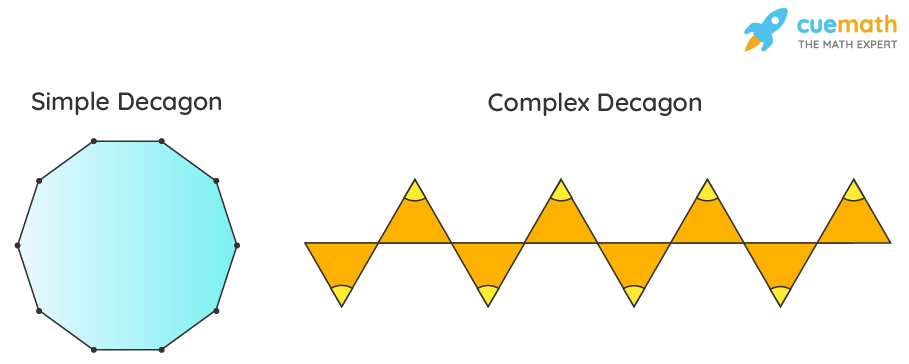 Simple and Complex Decagons