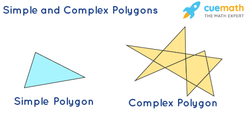 Types of Polygons - Based on Boundary