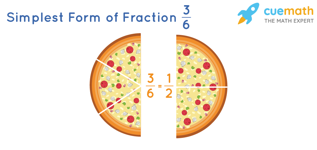 Illustration of simplifying the fraction 3/6