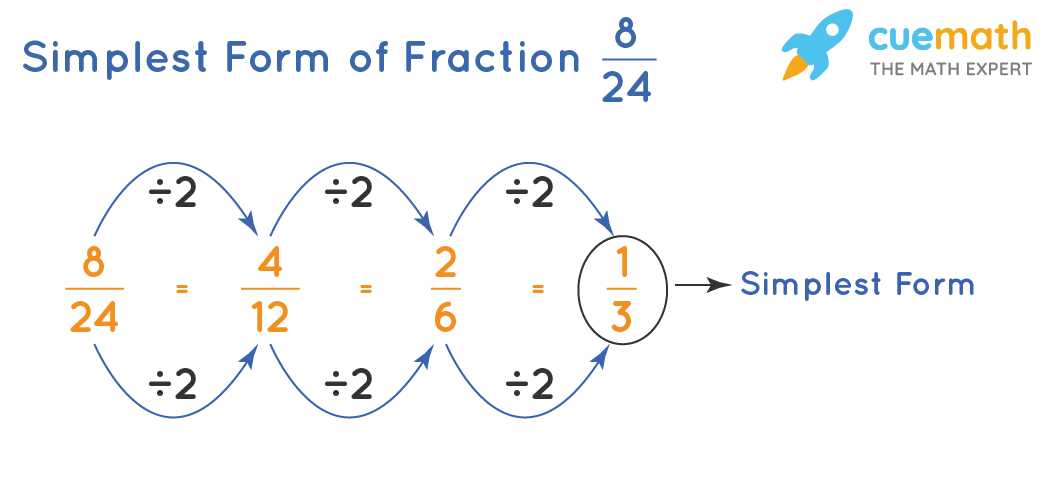 Step by step method of simplifying the fraction 8/24