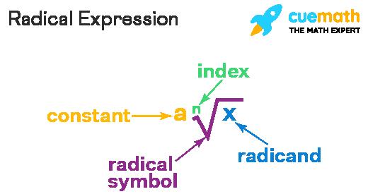 Simplifying Radicals Calculator