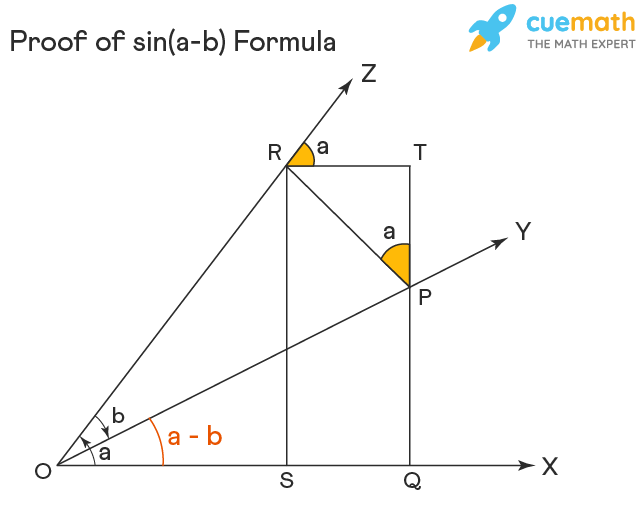 proof of sin(a-b) in trigonometry