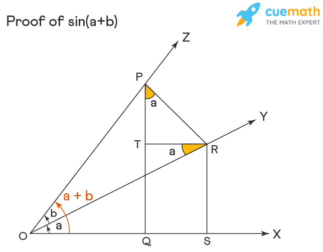 proof of sin(a+b) in trigonometry