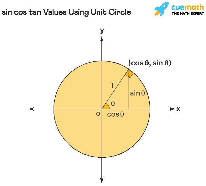 sin cos tan on unit circle