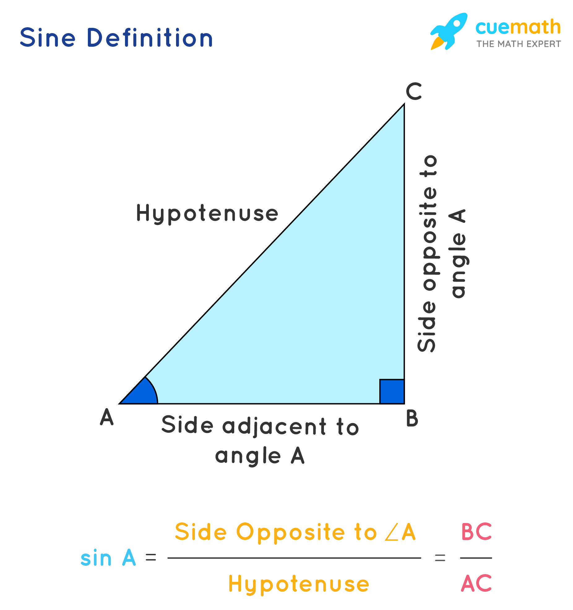 sin 2x Formula