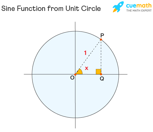 Sine Function from Unit circle