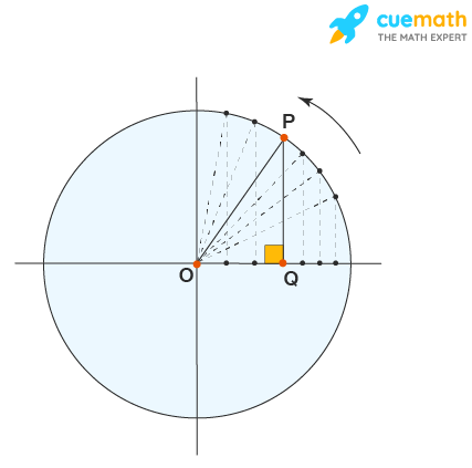 Sine function in first quadrant