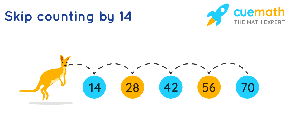 skip counting for finding multiples of 14