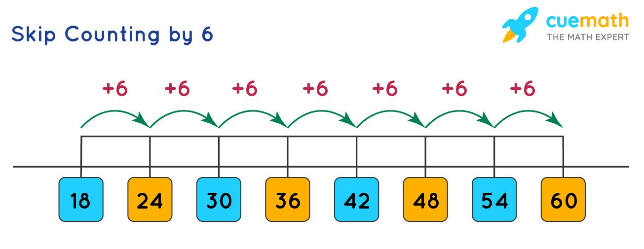 Table of 6 by Skip Counting