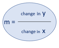 Slope (m) is calculated using this formula