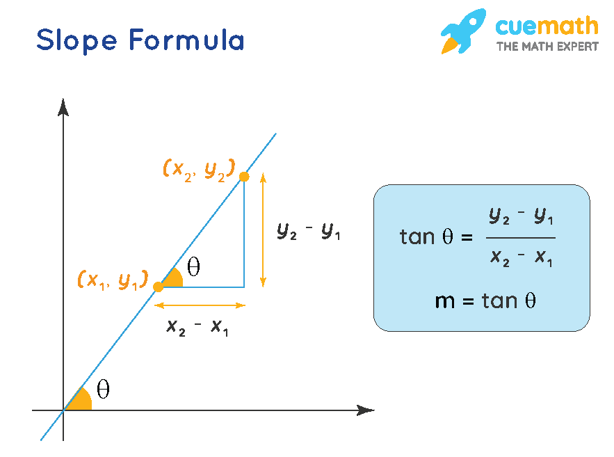 slope formula Slope Formula - What is Slope Formula? Examples