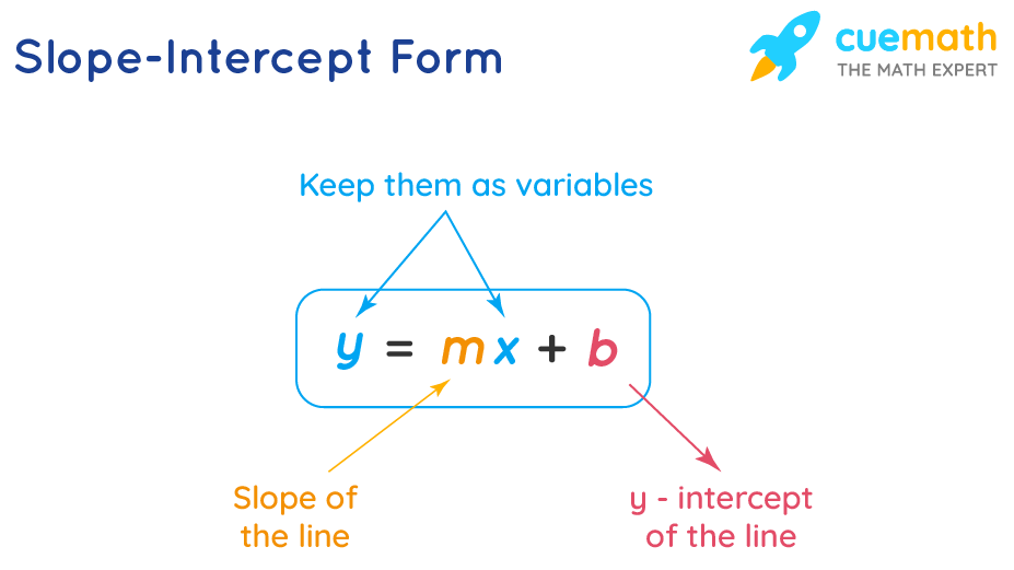 y mx b, the equation of a straight line in the slope-intercept form.