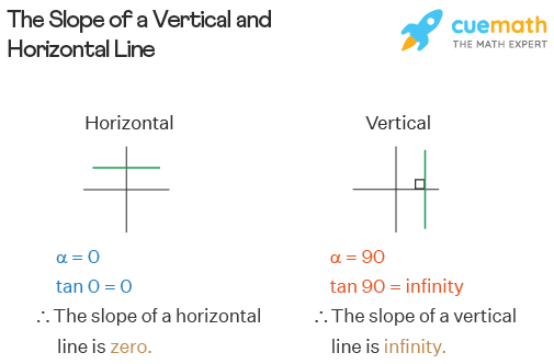 The slope of a vertical line and a horizontal line