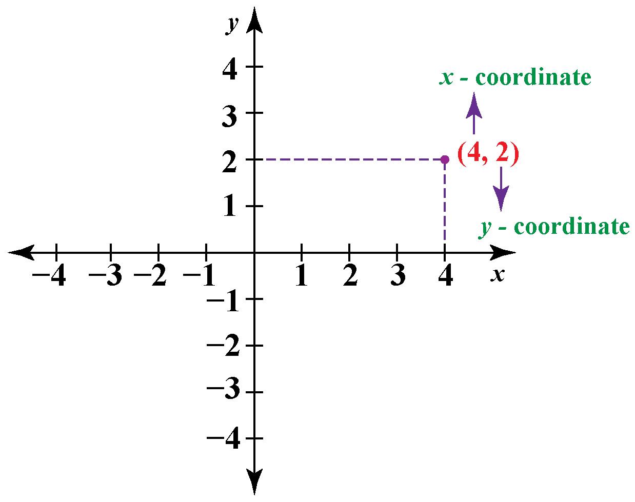 cartesian-coordinate