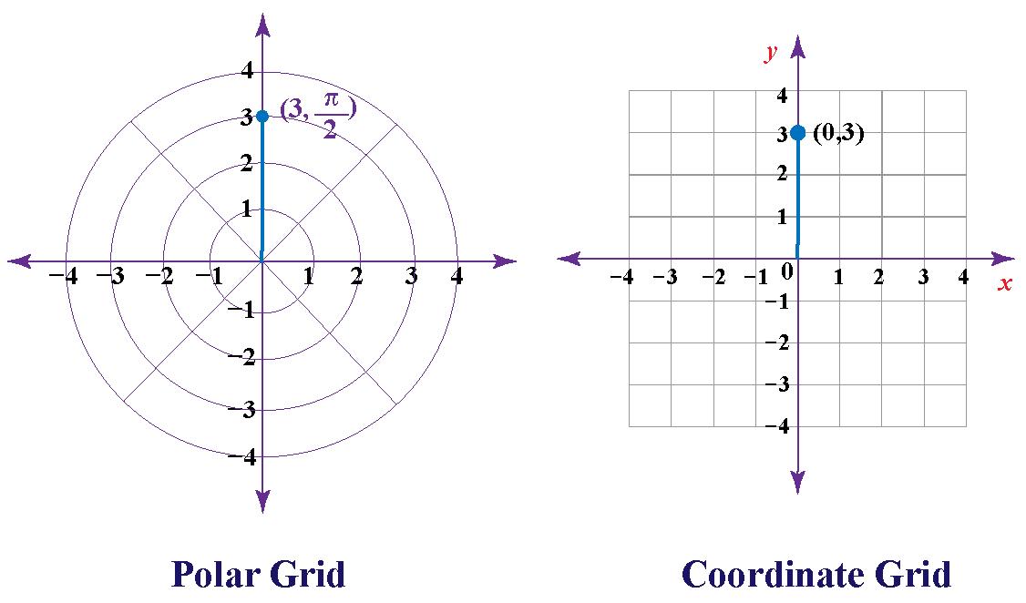 Polar coordinates grid