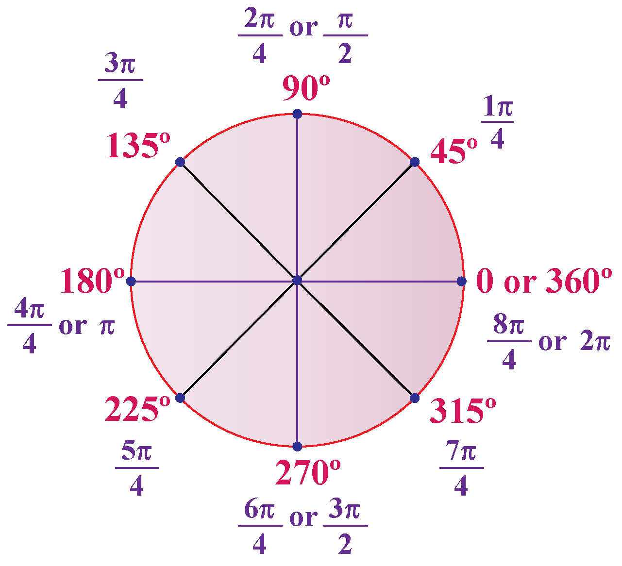 radians to degrees conversion
