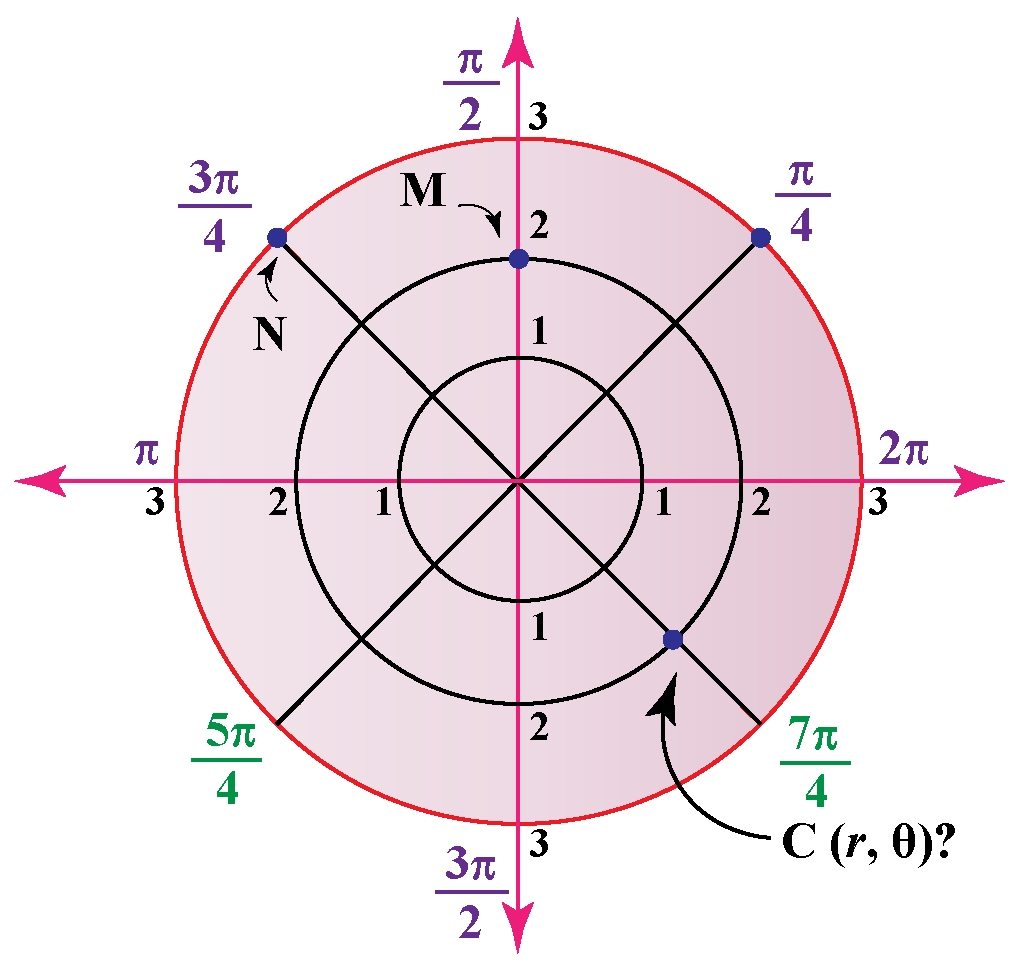 plotting points polar grid