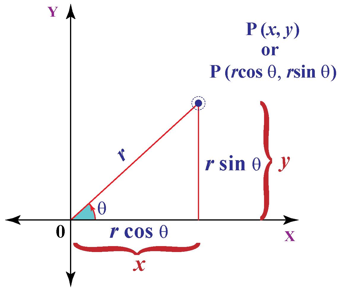 polar-coordinates-examples