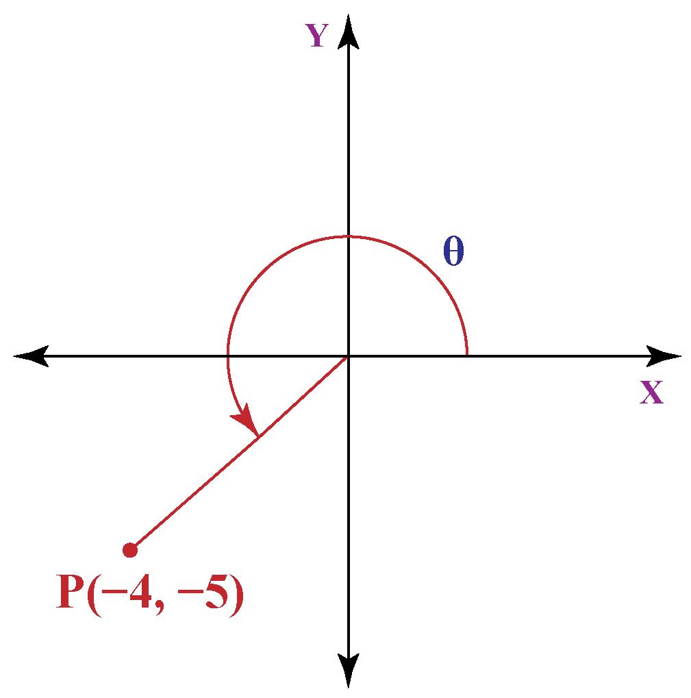 solved-examples-polar-coordinates