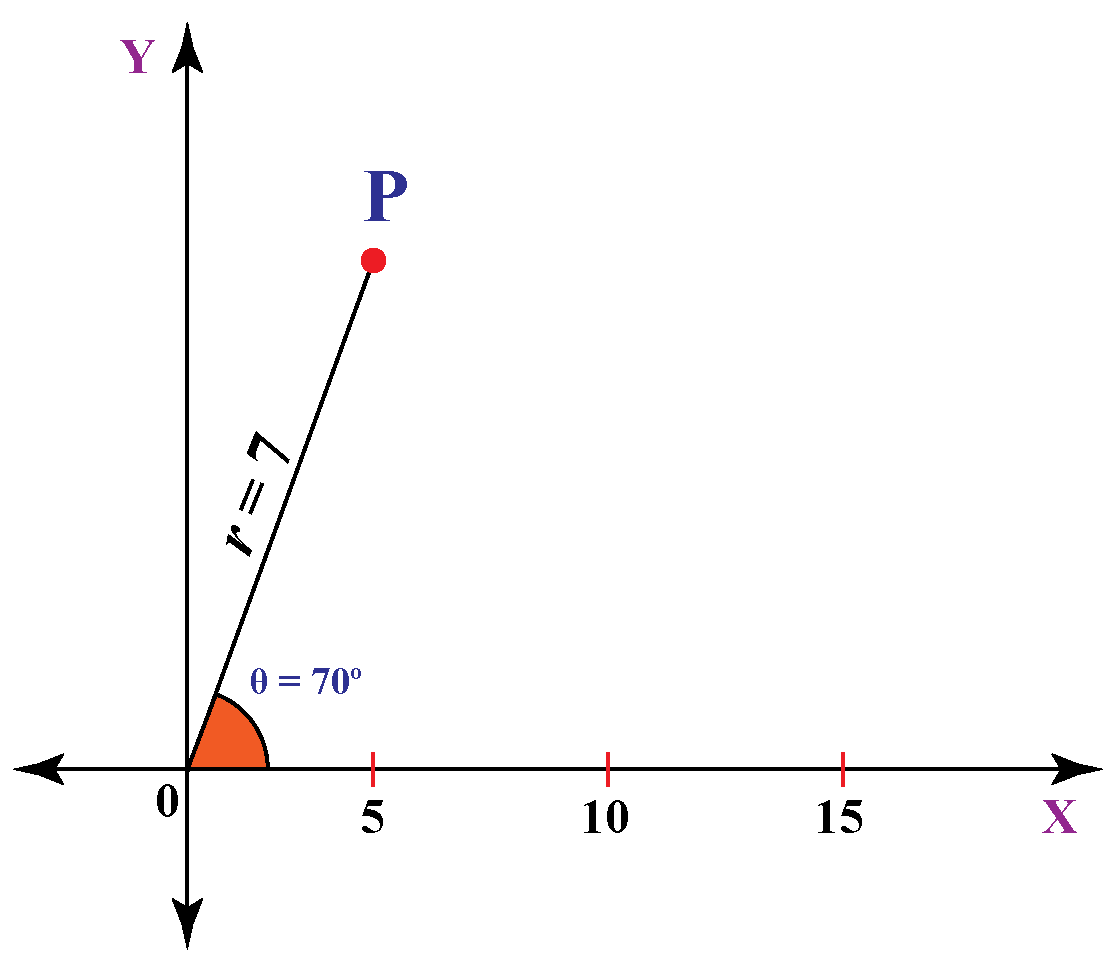 polar-coordinates-of-point