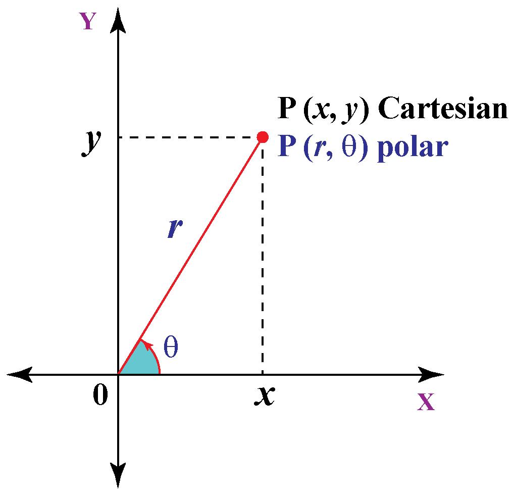 rectangular-and-polar-coordinates