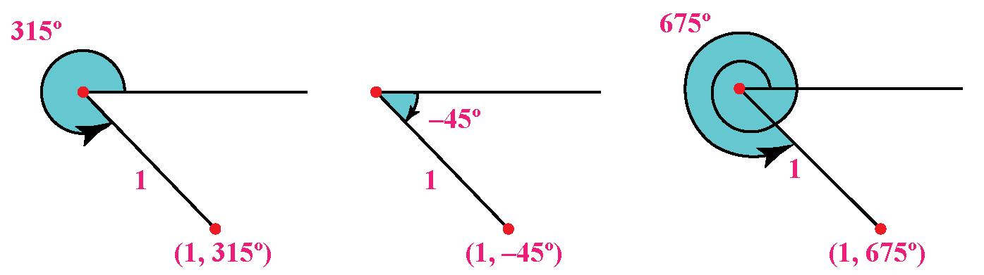 Are-polar-coordinates-unique