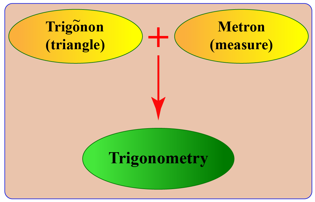 introduction to the term trigonometry