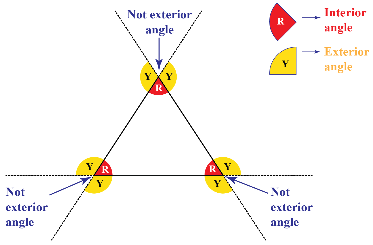 exterior and interior angles of a triangle