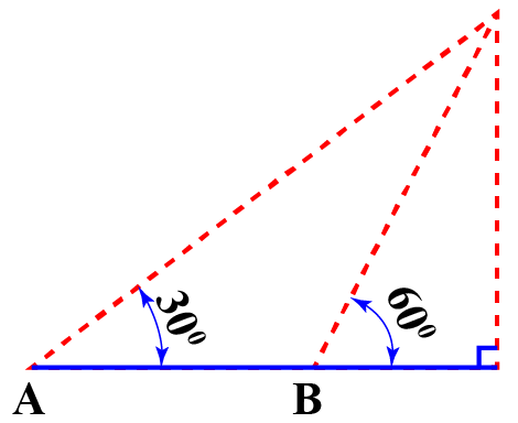 Angles of elevations