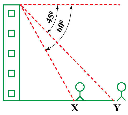 Angles of depressions