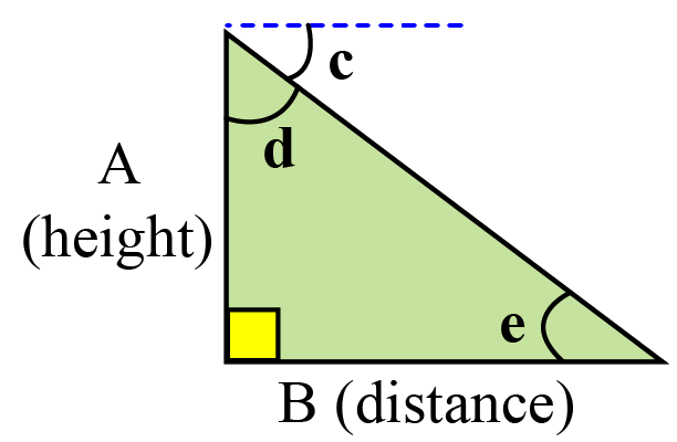 Distance in geometry