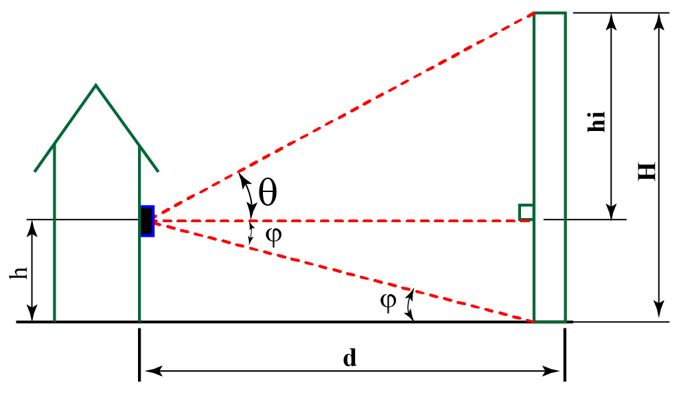 Example 1: Angles of elevations and depressions