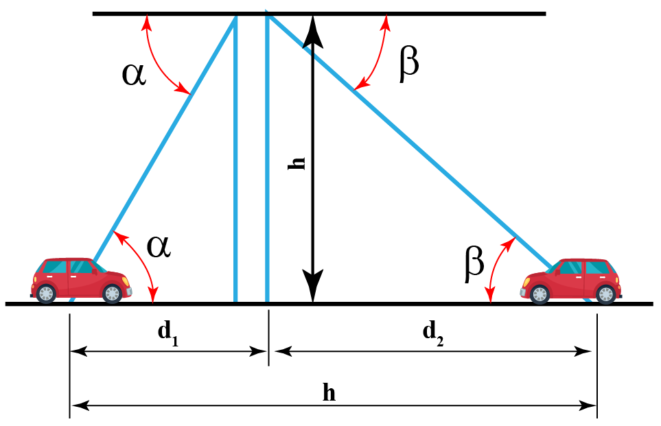 Distance calculation by angle of depression