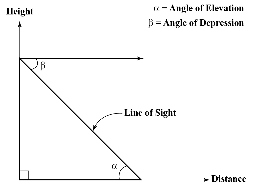 relationship between height and distance