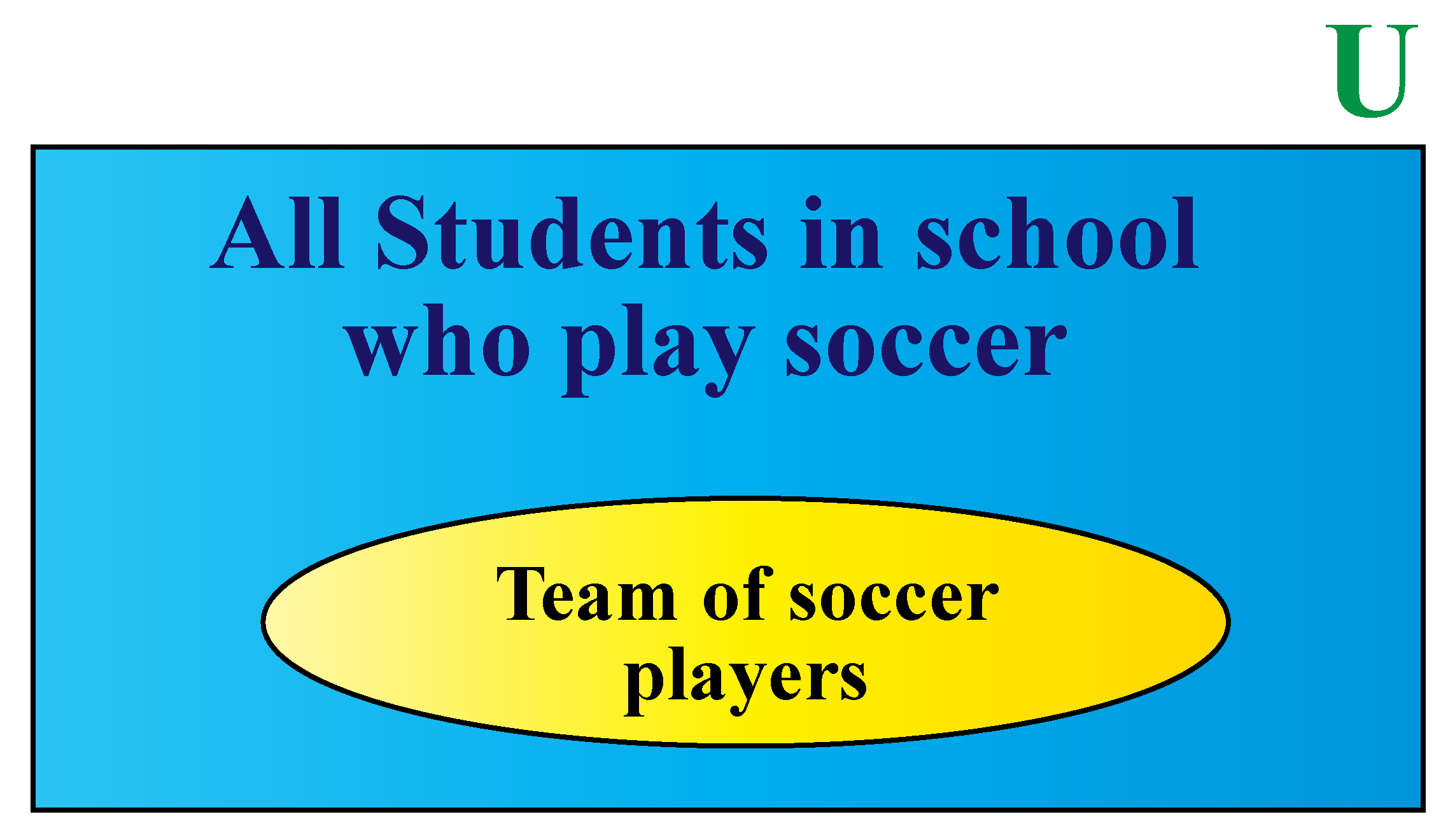 Universal set - set of students who play soccer