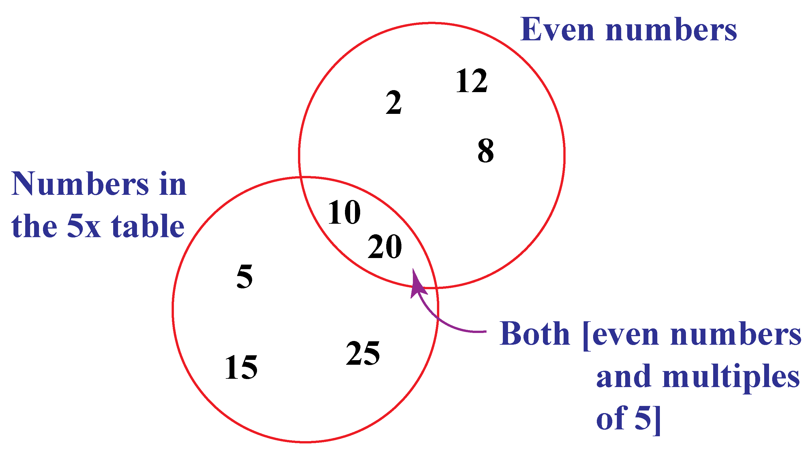 Venn diagram example of even numbers and numbers in the 5 table