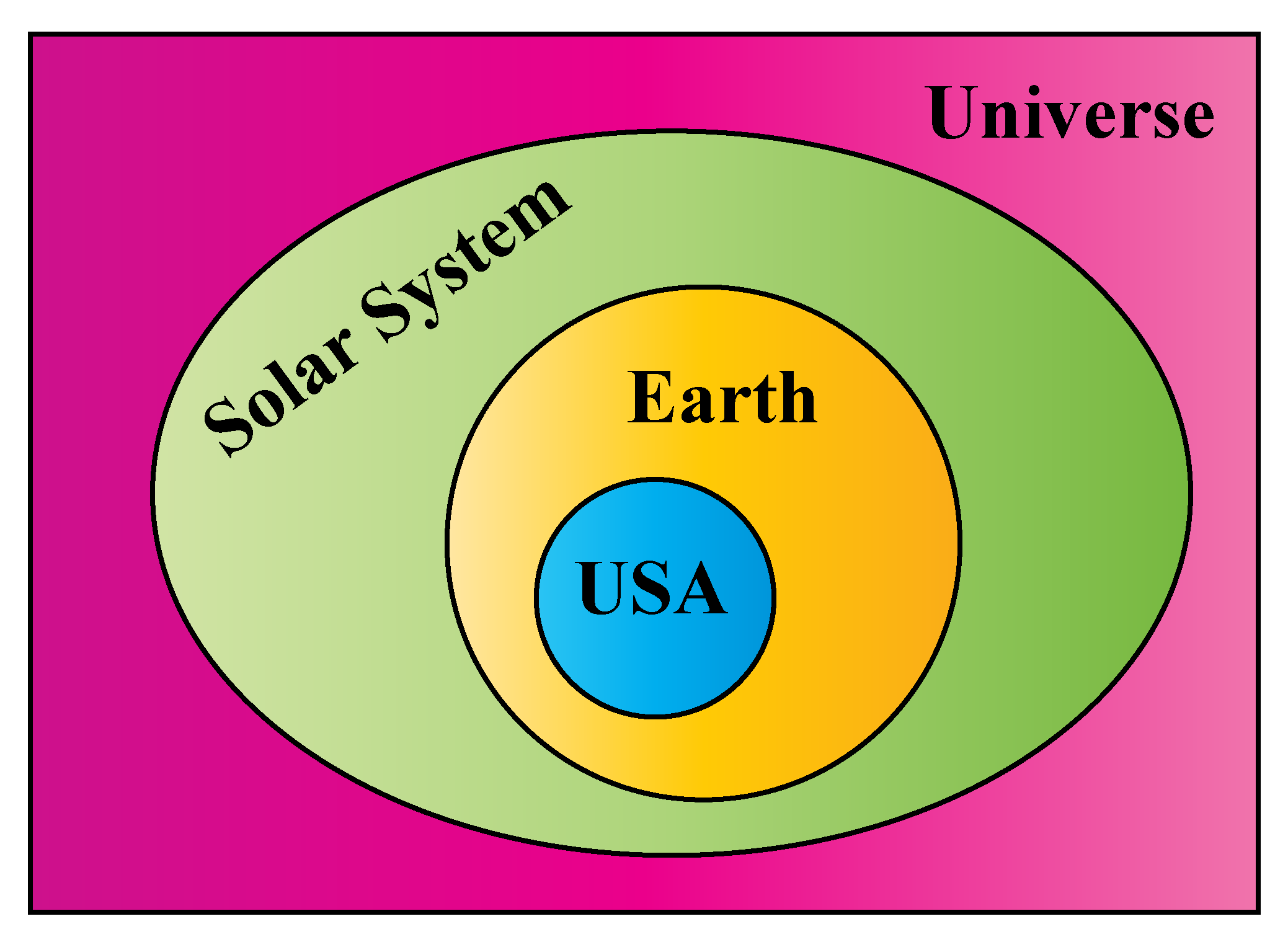Venn diagram example representing the universe, solar system, Earth, and USA