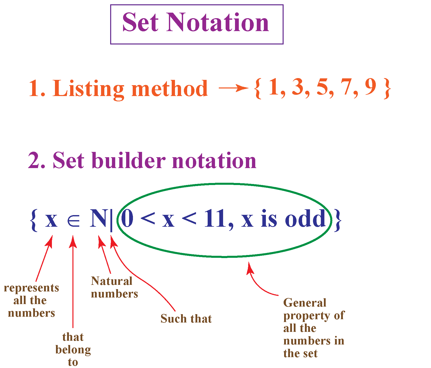 set builder notation explanation