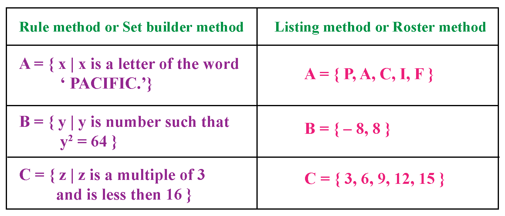 Methods of writing set with examples