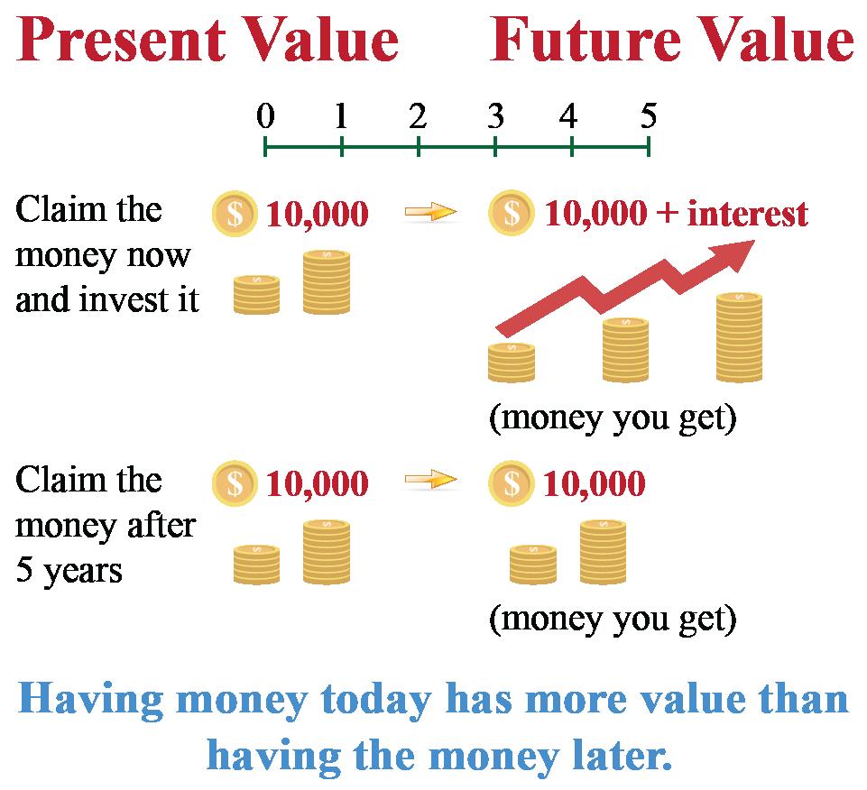 time value of money illustration